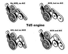 The Diesel engine Land Rover Discovery 2, Diesel Engine, Engineering, Jeep, Ideas, Electrical Engineering, Jeeps, Architectural Engineering