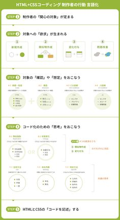 Sign Design, Layout Design, Web Design, Html Css, Information Design, Graphic Design Typography, Software Development, Presentation Templates, Infographic