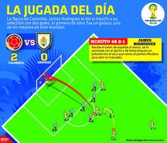La figura de #Colombia, James Rodríguez le dio el triunfo a su selección con dos goles, el primero de ellos fue un golazo; uno de los mejores en este mundial. #Brasil2014