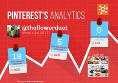 This Pinterest weekly report for theflowerduet was generated by #Snapchum. Snapchum helps you find recent Pinterest followers, unfollowers and schedule Pins. Find out who doesnot follow you back and unfollow them.