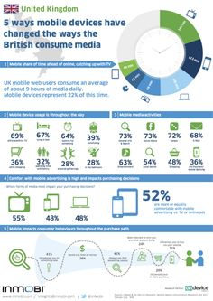 20% of mobile owners say mobile ads have influenced a purchase