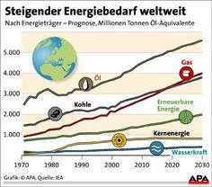 Über Entwicklung und. Unterentwicklung Energieverbrauch - Google-Suche