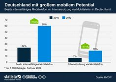 Smartphones: In germany the Internet is rarely used