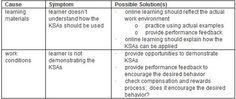 Kirkpatrick's Level 3: Improving the Evaluation of E-Learning