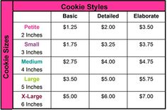 Cookie Pricing
