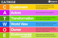 CATWOE is part of the Soft System Methodology to solve problems, it aims to investigate the system and the elements affecting it.