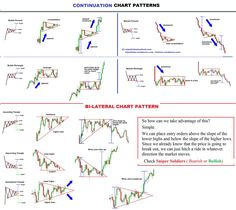 FXTIMES-Continuation CHART PATTERN {More on Trading|Successful trading|Trade erfolgreich|FOREX-Trading|Forex-Analysis} on