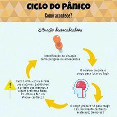 Ciclo do Pânico - Como acontece? Map, Reading, Psicologia, Houses, Location Map, Maps