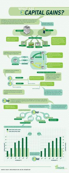 Business Infographics - What are capital gains. This infographic deals with capital gains, which is a profit that results from investing in an asset. Financial Literacy, Financial Tips, Financial Planning, Retirement Planning, Financial Organization, Trade Finance, Accounting And Finance, Finance Business, Accounting Classes