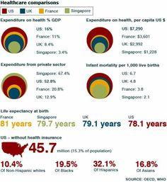 Healthcare Comparisons - US, UK, France & Singapore
