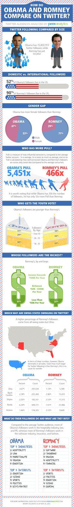 Wie schlagen sich Obama und Romney... auf Twitter?