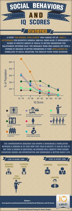 Social Behaviours and IQ Scores makes for some interesting viewing. http://www.iqcatch.com/
