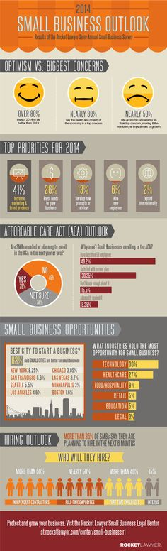 2014 Small Business Outlook by Rocketlawyer SB_info_DEC13_640