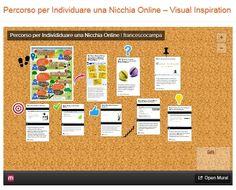 Percorso per Individuare una Nicchia Online – Visual Inspiration