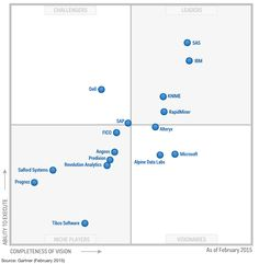 Gartner's Magic Quadrant for Advanced Analytics Platforms - RapidMiner