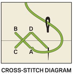 Embroidery sitches - Cross-Stitch