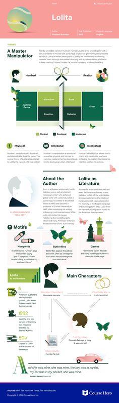 Lolita infographic #infographic #literature #book #bookworm