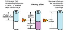 What's Battery Memory Effect? Also known as battery effect, lazy battery effect, crazy battery syndrome or battery memory, is an effect observed in nickel cadmium rechargeable batteries that causes them to hold less charge. It describes one very specific situation in which certain...Read More http://limewit.blogspot.com/2013/01/whats-battery-memory-effect.html#