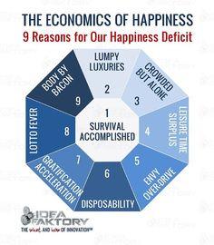 The Economics of Happiness | Steve Faktor | LinkedIn