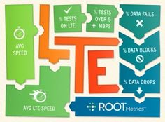 Solving the LTE Puzzle: Comparing LTE Performance