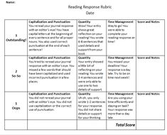 response essay rubric Scoring rubric: response to literature organization elements of responses to literature essay), but the sentence may not identify the work by title, author.