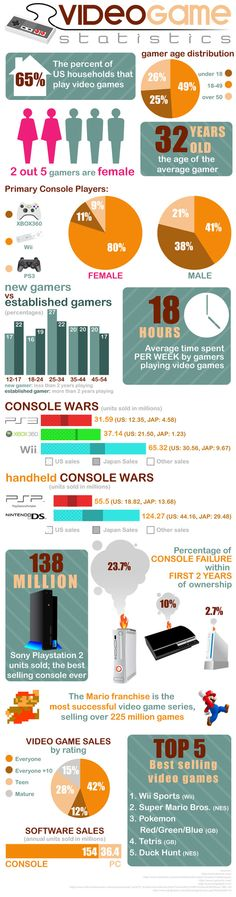 Video Games by the Numbers