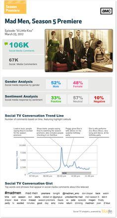 Mad Men Premiere SocialTV data - Season 5