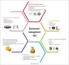 Best Restaurant Management Tips and Solutions Infographic