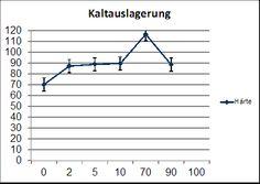 Kaltauslagerung - : Werkstofftechnik Hamburger Fern-Hochschule - HFH Laborpraktikumsbericht Fach Werkstoffkunde: Ausscheidungshärtung, Tiefungsversuch nach Erichsen und Kerbschlagbiegeversuch