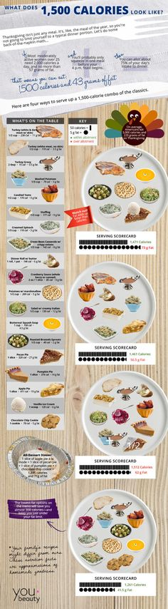 How Much Should You Eat on Thanksgiving? (Infographic) by youbeauty #Infographic #Thanksgiving_Calories