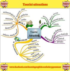 Tourist attractions vocabulary. Learn the English vocabulary for tourist attractions using pictures
