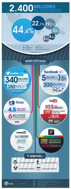 Social Media in 2012 Social Media Statistics, Social Media Tips, Social Networks, Social Media Marketing, Internet Marketing, Online Marketing, Digital Marketing, Comunity Manager, Web Social