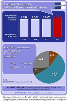 Im Jahr 2018 stiegen die Herstellererlöse am französischen Fenstermarkt um vier Prozent. Substanzielle Wachstumsbeiträge lieferte auch wieder der Renovierungsmarkt, zeigen aktuelle Daten einer Marktstudie zu Fenstern in Frankreich von BRANCHENRADAR.com Marktanalyse.