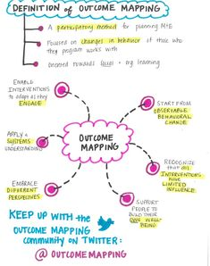 Outcome Mapping graphic facilitation notes - View the resource - Outcome Mapping Learning community Program Evaluation, Behavior, It Works, How To Apply, Mindfulness, Notes, Community, Map, How To Plan