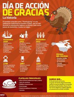 Historia del Día de Acción de Gracias - History of Thanksgiving Day