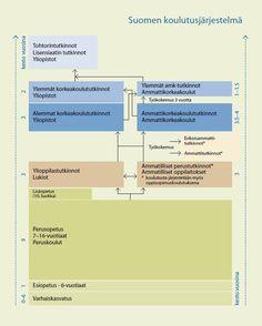 Suomen koulutusjärjestelmä