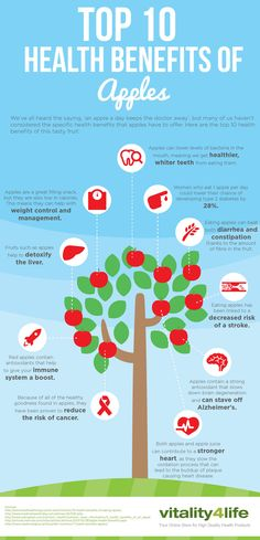 Top 10 Health Benefits of Apples: We explore the many different health benefits of nature's under-rated superfood: apples! #apples #infographic #superfoods #vitality4life