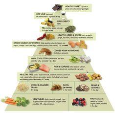#Pescetarianism food pyramid #Pescetarian #Pescatarian