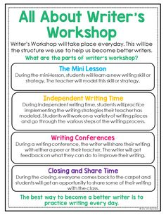 Writer's Workshop Anchor Charts Are you getting ready to launch writer's workshop in your upper elementary classroom? These mini anchor charts are just what you need to help teach your students some essential writer's workshop routines. Narrative Writing, Persuasive Writing, Teaching Writing, Writing Activities, Writing A Book, Science Activities, Science Projects, Science Experiments, Science Stations