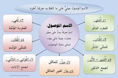 قواعد اللغة العربية | nooote2012