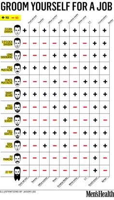 Types of facial hair appropriate for different kinds of jobs