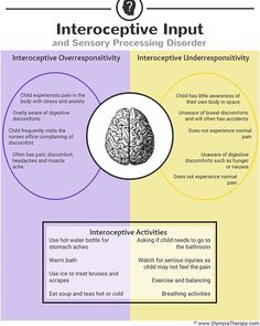 Interoceptive Input is the last in our Sensory Processing Response Roundup! Interoceptive sense is something that not many people have heard of but has been connected with mental issues that most of us have experienced at some point, anxiety and depression. In short the interoceptive sense is the sense of our internal state. Those who have an overresponsitivity to their interoceptive sense may have physical responses, such as pain, to emotions and feelings.  A sensory kid may have constant…