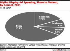Finland's Digital Ad Spending Climbed 6.8% in 2013 Read more at http://www.emarketer.com/Article/Finlandrsquos-Digital-Ad-Spending-Climbed-6837-2013/1010593#sC2jZKs3GvUJ5xRB.99 http://www.emarketer.com/Article/Finlandrsquos-Digital-Ad-Spending-Climbed-6837-2013/1010593/2