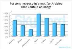 What impact do visuals have on how your content is shared? Take a look at this Skyword visual content analysis. Internet Advertising, Internet Marketing, Content Analysis, Website Ranking, Word Pictures, Seo Tips, Promote Your Business, Search Engine Optimization, Content Marketing