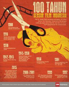 100 Tahun Sensor Film Indonesia