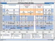 LTE Protocol Stack (UE Side)