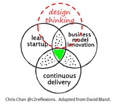 Where I think Design Thinking fits.