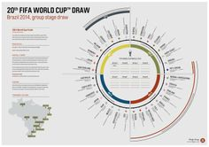 FIFA World Cup 2014 Draw Wall Planner #InformationDesign