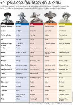 Sometimes each country has its own way of saying the same thing in Spanish - Palabras en español según la región en que te encuentres [Infografía]