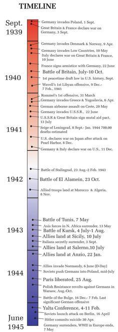 Timeline of World War II in Europe